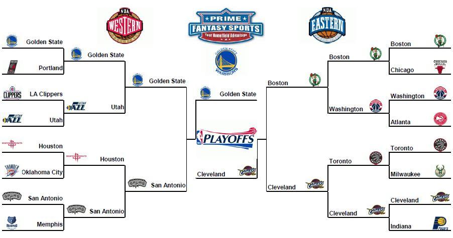 c5cc3bba35d 2017 NBA Playoffs Pool - Homepage